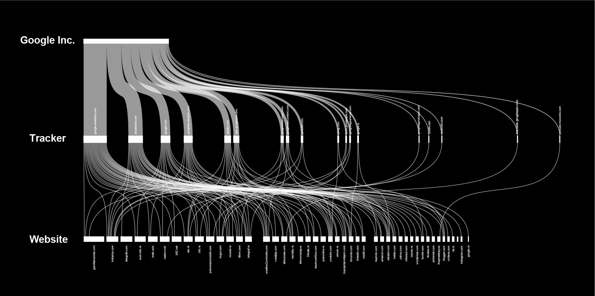 Trackers Google-02-01