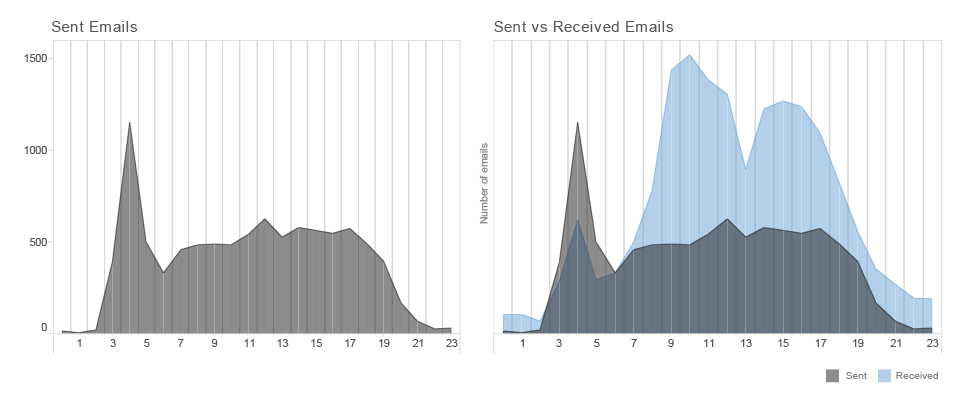 sent vs received-01-01